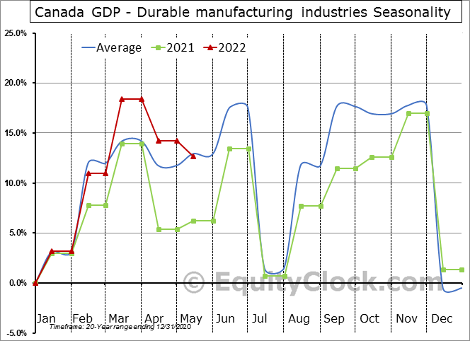 Canada GDP - Durable manufacturing industries Seasonal Chart