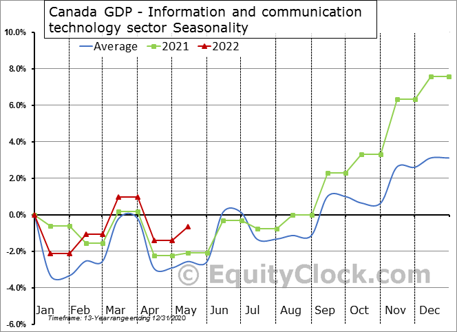 Canada GDP - Information and communication technology sector Seasonal Chart