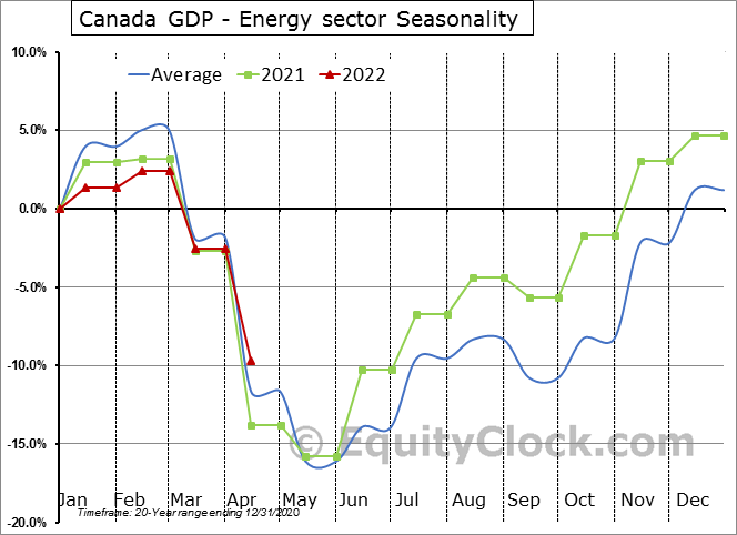 Canada GDP - Energy sector Seasonal Chart