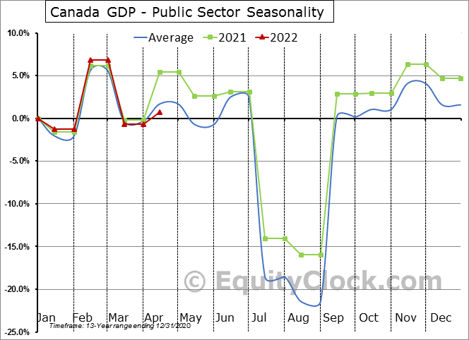 Canada GDP - Public Sector Seasonal Chart