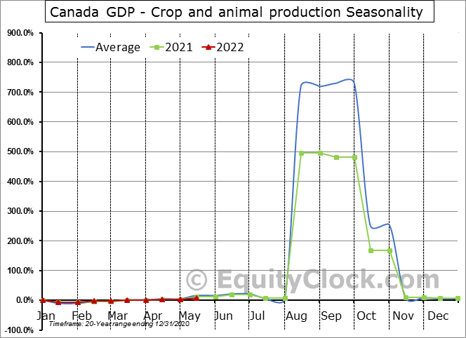 Canada GDP - Crop and animal production Seasonal Chart