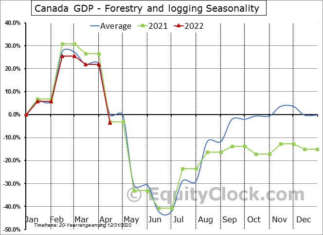 Canada GDP - Forestry and logging Seasonal Chart