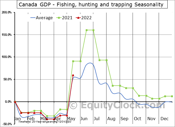Canada GDP - Fishing, hunting and trapping Seasonal Chart