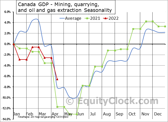 Canada GDP - Mining, quarrying, and oil and gas extraction Seasonal Chart