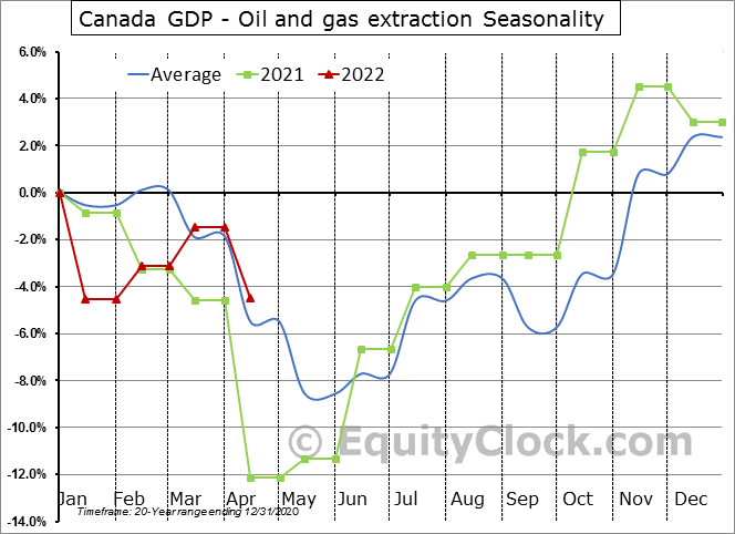 Canada GDP - Oil and gas extraction Seasonal Chart