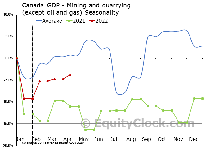 Canada GDP - Mining and quarrying (except oil and gas) Seasonal Chart