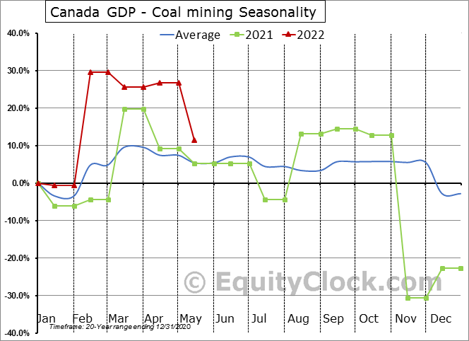 Canada GDP - Coal mining Seasonal Chart
