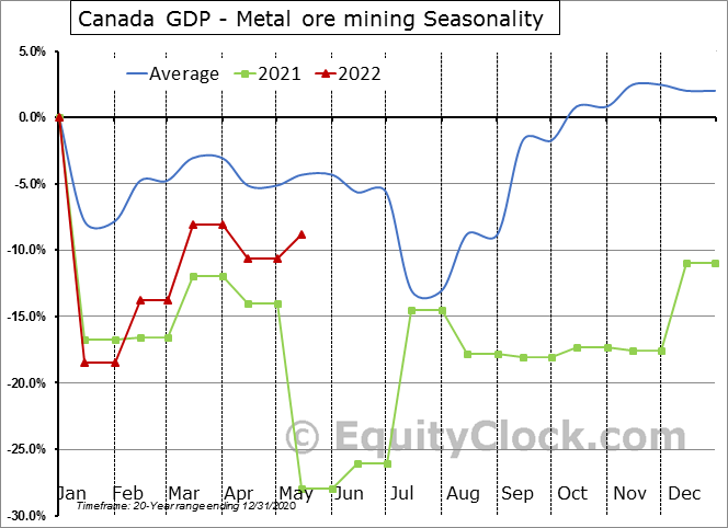 Canada GDP - Metal ore mining Seasonal Chart
