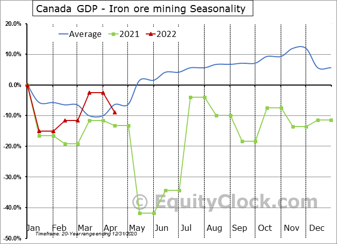 Canada GDP - Iron ore mining Seasonal Chart