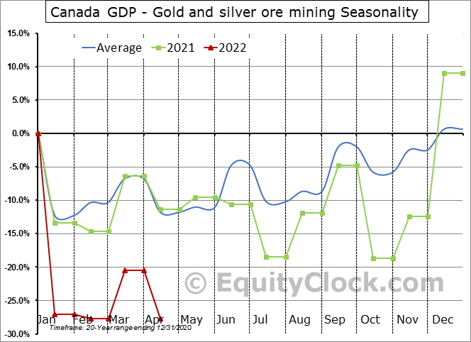 Canada GDP - Gold and silver ore mining Seasonal Chart