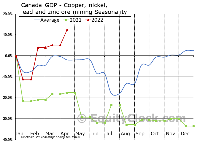 Canada GDP - Copper, nickel, lead and zinc ore mining Seasonal Chart