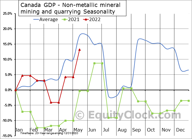 Canada GDP - Non-metallic mineral mining and quarrying Seasonal Chart