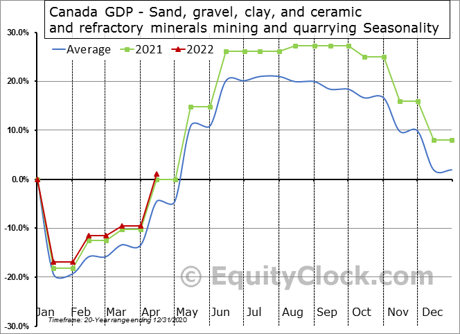 Canada GDP - Sand, gravel, clay, and ceramic and refractory minerals mining and quarrying Seasonal Chart
