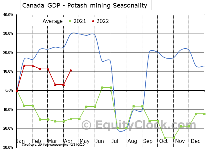 Canada GDP - Potash mining Seasonal Chart