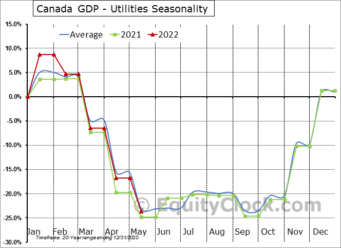 Canada GDP - Utilities Seasonal Chart