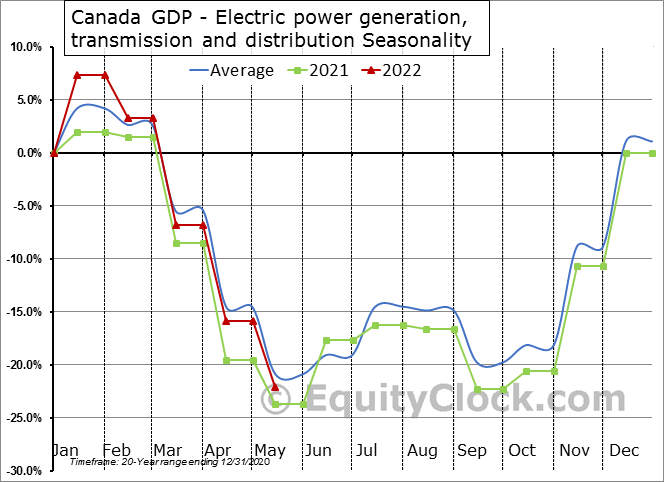 Canada GDP - Electric power generation, transmission and distribution Seasonal Chart