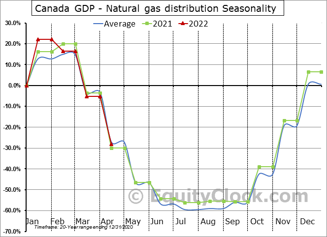 Canada GDP - Natural gas distribution Seasonal Chart