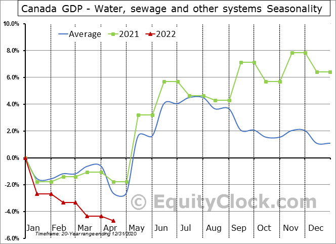 Canada GDP - Water, sewage and other systems Seasonal Chart