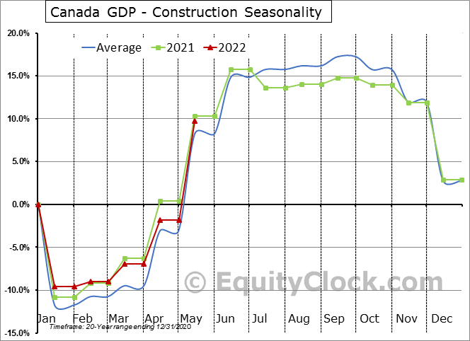 Canada GDP - Construction Seasonal Chart