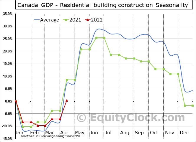 Canada GDP - Residential building construction Seasonal Chart