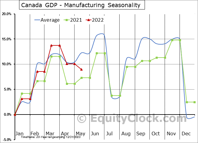 Canada GDP - Manufacturing Seasonal Chart