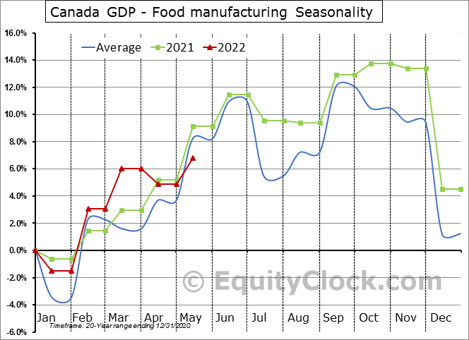 Canada GDP - Food manufacturing Seasonal Chart
