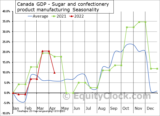 Canada GDP - Sugar and confectionery product manufacturing Seasonal Chart