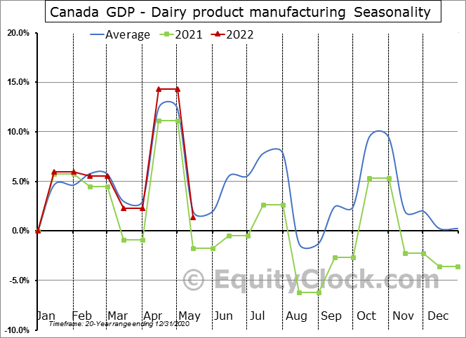 Canada GDP - Dairy product manufacturing Seasonal Chart
