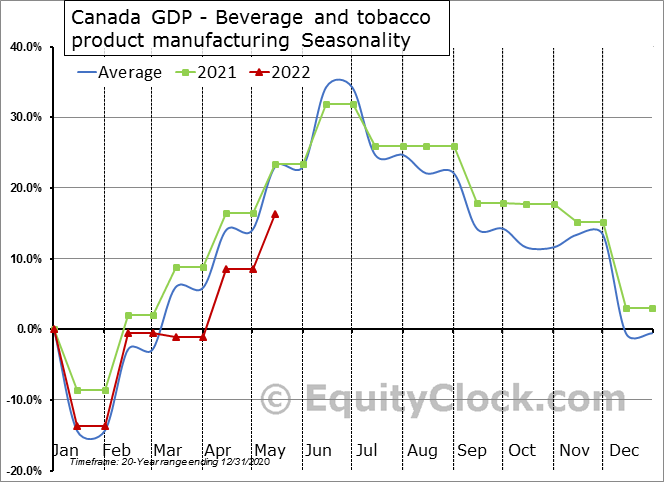 Canada GDP - Beverage and tobacco product manufacturing Seasonal Chart