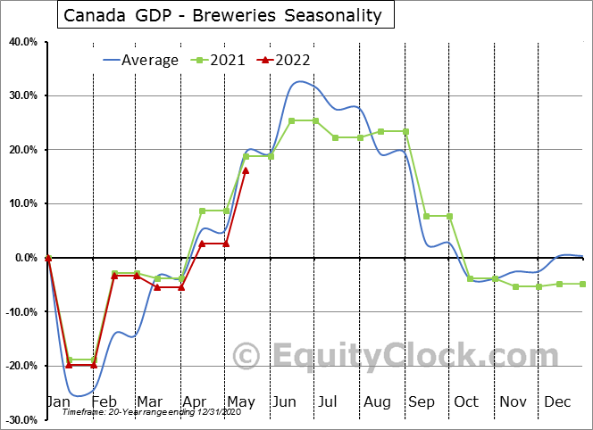 Canada GDP - Breweries Seasonal Chart