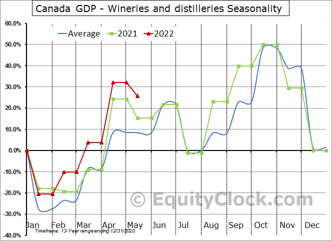 Canada GDP - Wineries and distilleries Seasonal Chart