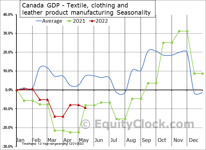 Canada GDP - Textile, clothing and leather product manufacturing Seasonal Chart
