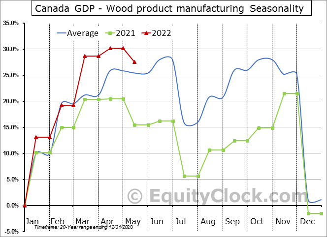 Canada GDP - Wood product manufacturing Seasonal Chart