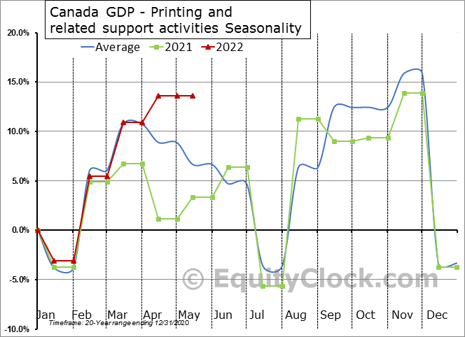 Canada GDP - Printing and related support activities Seasonal Chart