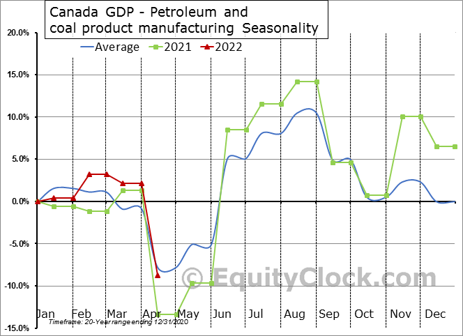 Canada GDP - Petroleum and coal product manufacturing Seasonal Chart