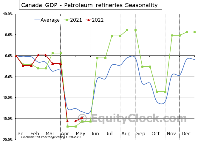Canada GDP - Petroleum refineries Seasonal Chart