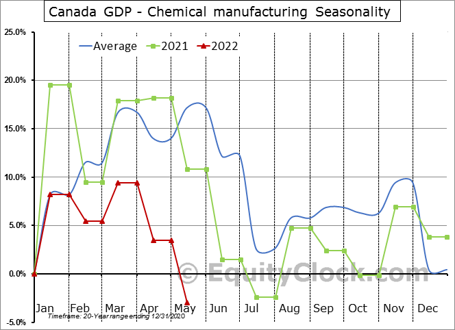 Canada GDP - Chemical manufacturing Seasonal Chart