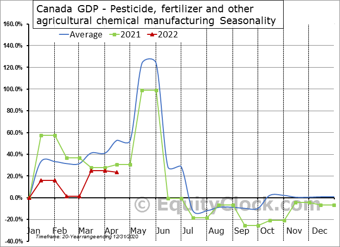 Canada GDP - Pesticide, fertilizer and other agricultural chemical manufacturing Seasonal Chart