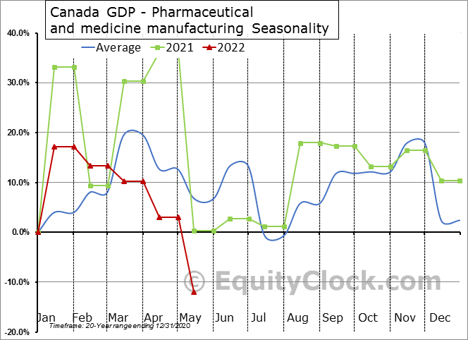 Canada GDP - Pharmaceutical and medicine manufacturing Seasonal Chart