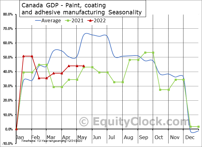 Canada GDP - Paint, coating and adhesive manufacturing Seasonal Chart