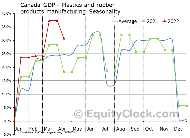 Canada GDP - Plastics and rubber products manufacturing Seasonal Chart