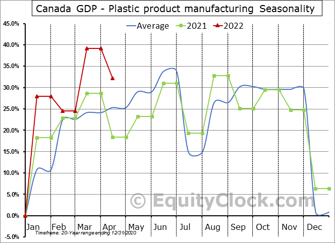 Canada GDP - Plastic product manufacturing Seasonal Chart