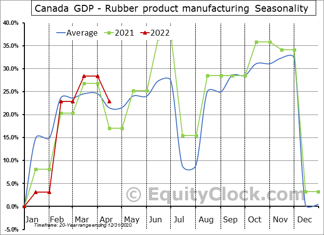 Canada GDP - Rubber product manufacturing Seasonal Chart