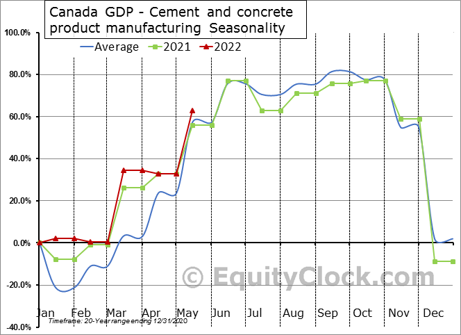 Canada GDP - Cement and concrete product manufacturing Seasonal Chart