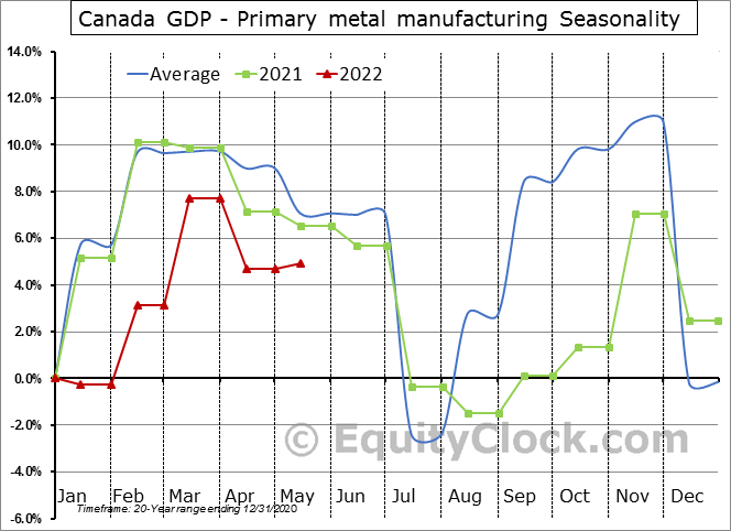 Canada GDP - Primary metal manufacturing Seasonal Chart