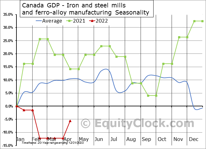 Canada GDP - Iron and steel mills and ferro-alloy manufacturing Seasonal Chart
