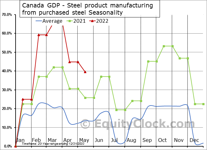 Canada GDP - Steel product manufacturing from purchased steel Seasonal Chart