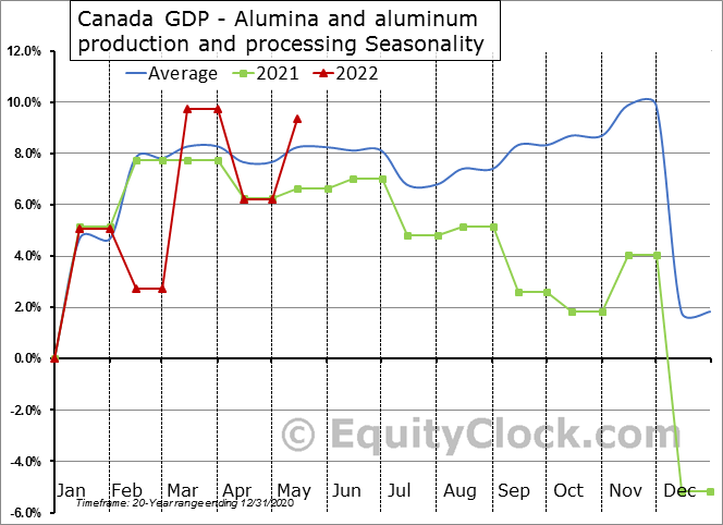 Canada GDP - Alumina and aluminum production and processing Seasonal Chart