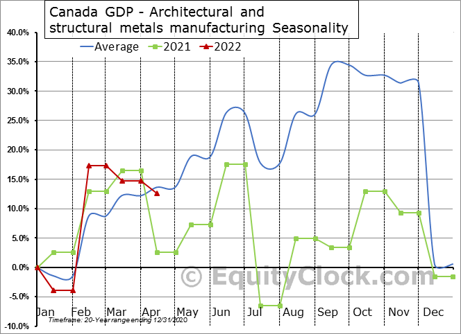 Canada GDP - Architectural and structural metals manufacturing Seasonal Chart