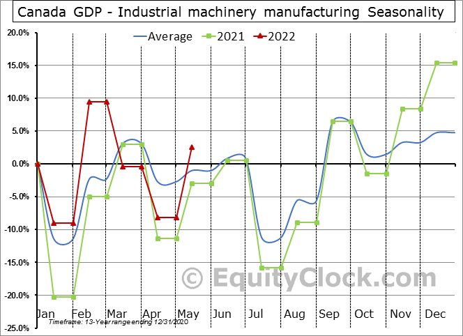 Canada GDP - Industrial machinery manufacturing Seasonal Chart